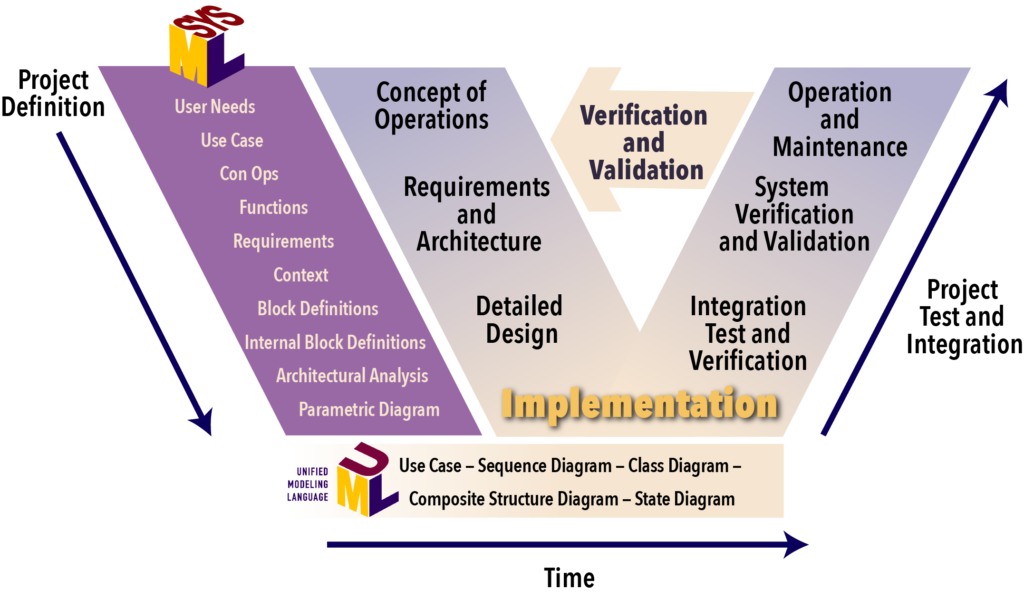 Systems Engineering Process Showing Requirments